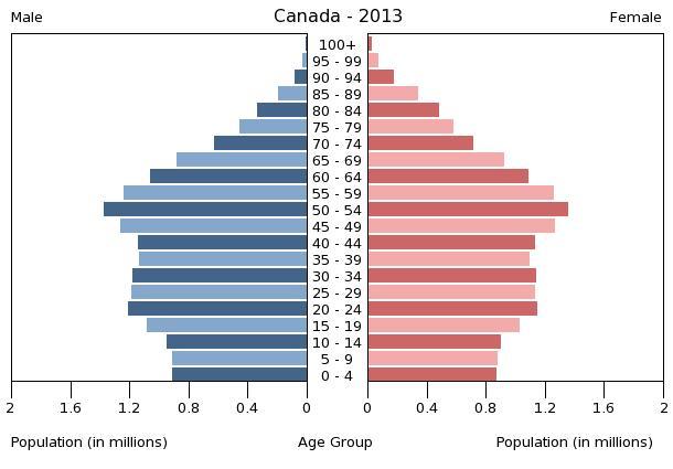 Bevölkerungspyramide 2013