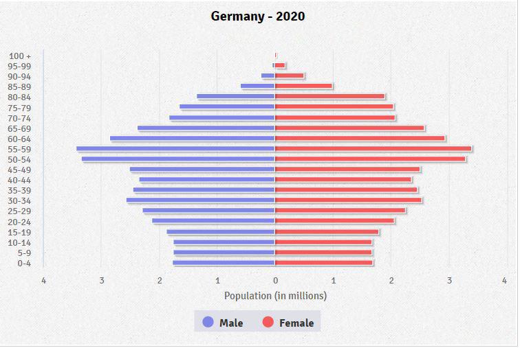 Bevölkerungspyramide 2020