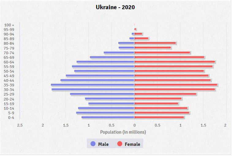 Bevölkerung ukraine